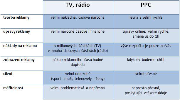 ppc_tabulka2